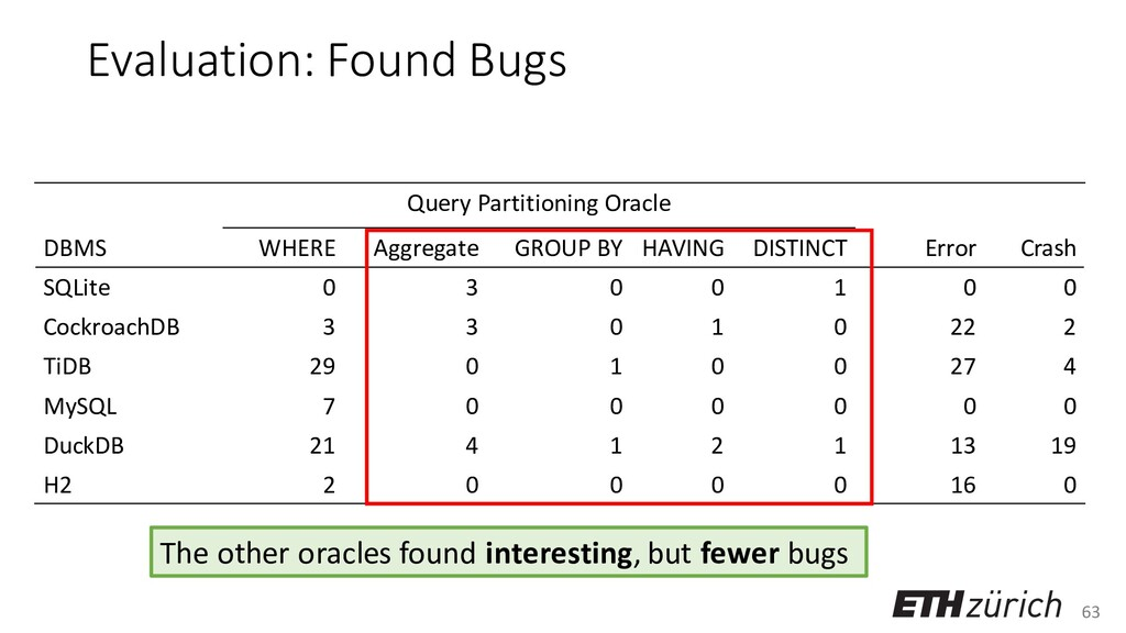 63 Query Partitioning Oracle DBMS WHERE Aggrega...