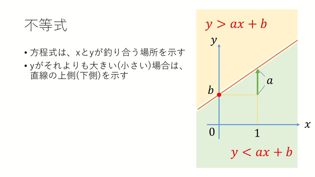 不等式 • 方程式は、xとyが釣り合う場所を示す • yがそれよりも大きい(小さい)場合は、 ...