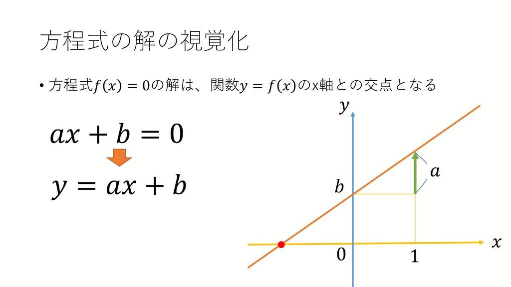 方程式の解の視覚化 • 方程式𝑓𝑓 𝑥𝑥 = 0の解は、関数𝑦𝑦 = 𝑓𝑓 𝑥𝑥 のx軸との交...