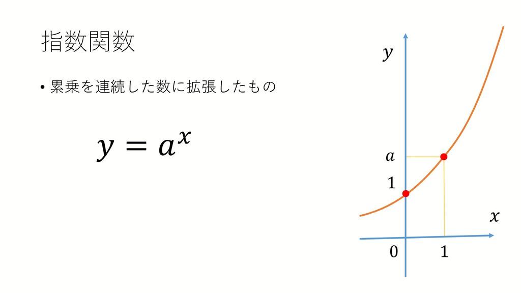 指数関数 • 累乗を連続した数に拡張したもの 𝑦𝑦 = 𝑎𝑎𝑥𝑥 1 𝑎𝑎 1 𝑦𝑦 𝑥𝑥 0