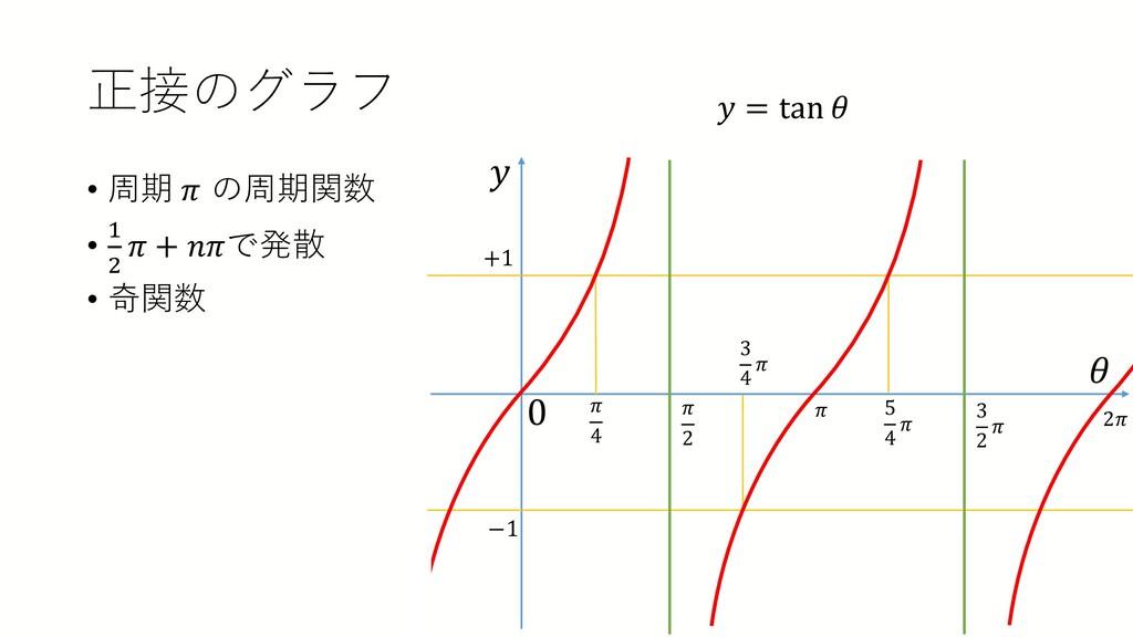 正接のグラフ • 周期 𝜋𝜋 の周期関数 • 1 2 𝜋𝜋 + 𝑛𝑛𝜋𝜋で発散 • 奇関数 𝑦...