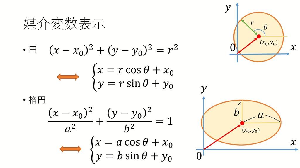 媒介変数表示 • 円 • 楕円 𝑥𝑥 𝑦𝑦 0 𝑟𝑟 𝑥𝑥 − 𝑥𝑥0 2 + 𝑦𝑦 − 𝑦𝑦...