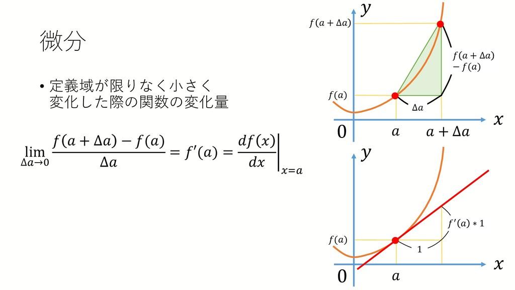 微分 • 定義域が限りなく小さく 変化した際の関数の変化量 lim ∆𝑎𝑎→0 𝑓𝑓 𝑎𝑎 +...