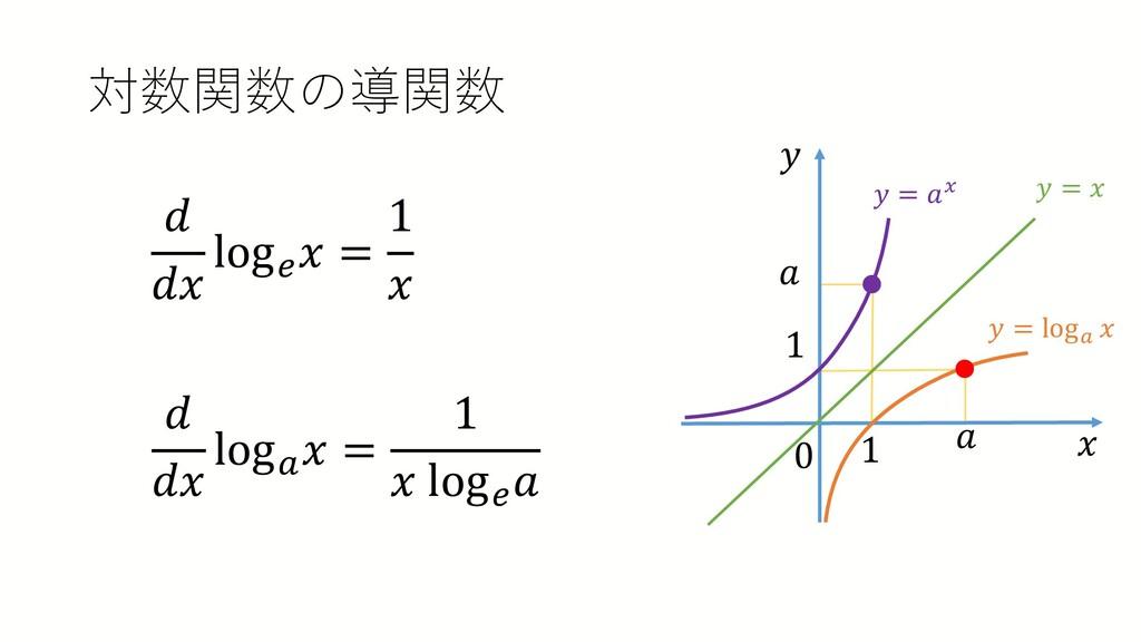 対数関数の導関数 𝑑𝑑 𝑑𝑑𝑑𝑑 log𝑒𝑒 𝑥𝑥 = 1 𝑥𝑥 𝑑𝑑 𝑑𝑑𝑑𝑑 log𝑎𝑎 ...