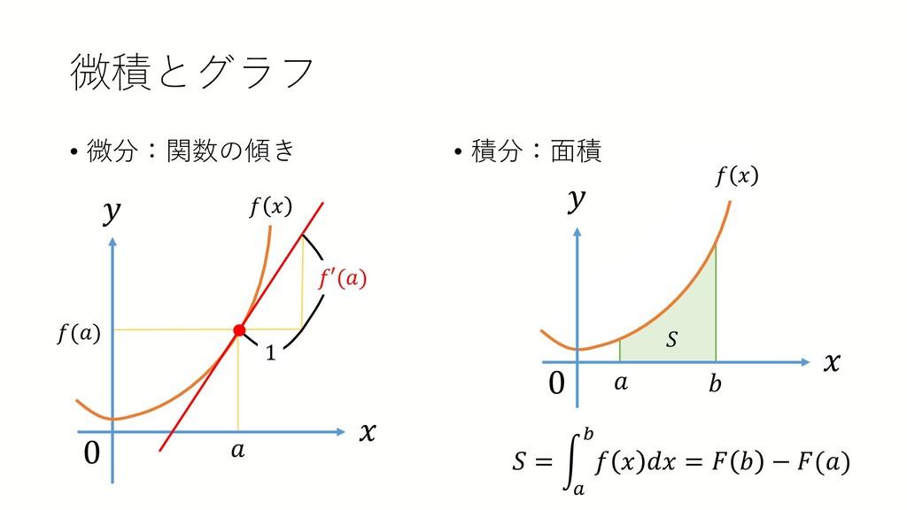 微積とグラフ • 微分:関数の傾き • 積分:面積 0 𝑥𝑥 𝑦𝑦 𝑎𝑎 𝑓𝑓 𝑥𝑥 𝑓𝑓(𝑎...
