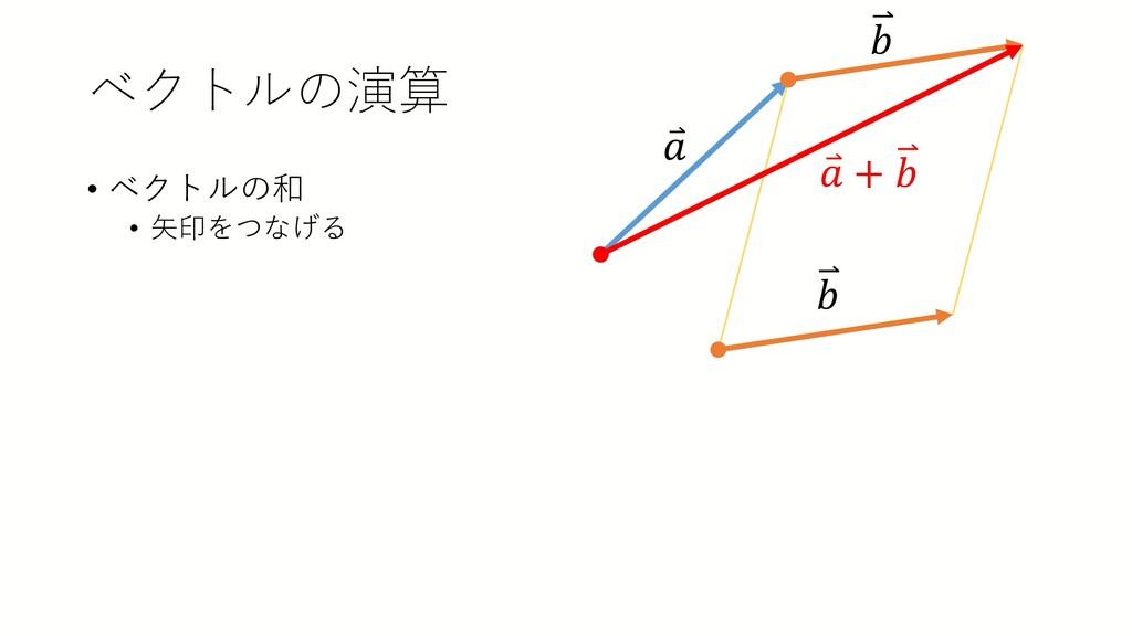 ベクトルの演算 • ベクトルの和 • 矢印をつなげる ⃑ 𝑎𝑎 𝑏𝑏 𝑏𝑏 ⃑ 𝑎𝑎 + 𝑏𝑏