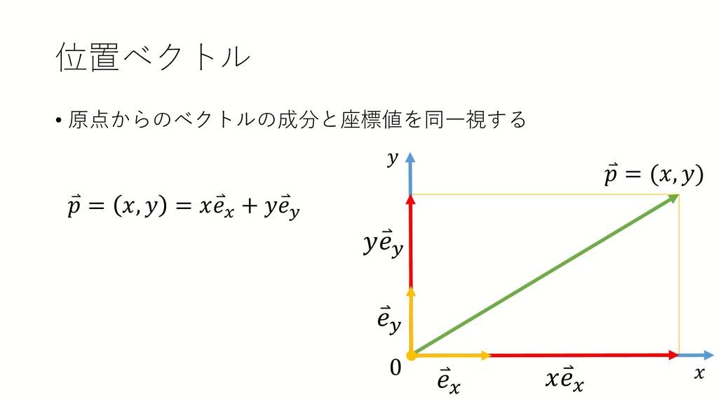位置ベクトル • 原点からのベクトルの成分と座標値を同一視する ⃑ 𝑒𝑒𝑦𝑦 ⃑ 𝑒𝑒𝑥𝑥 𝑦...