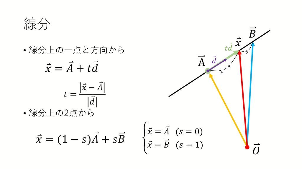 線分 • 線分上の一点と方向から • 線分上の2点から A 𝐵𝐵 𝑂𝑂 ⃑ 𝑑𝑑 ⃑ 𝑥𝑥 ⃑...