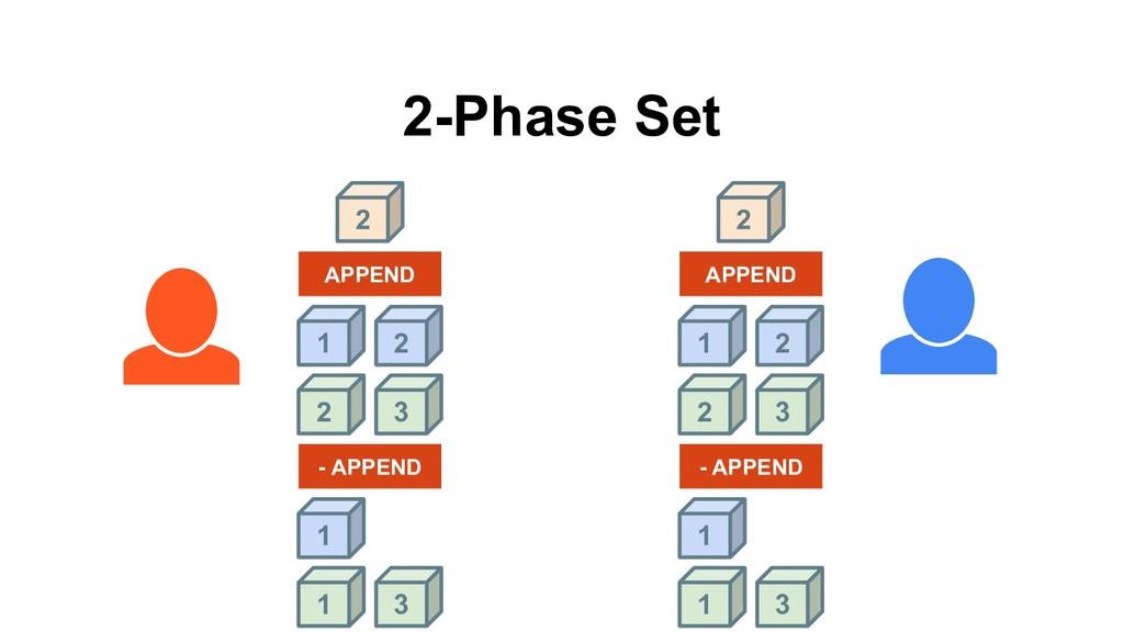 1 2 APPEND 2 2-Phase Set 2 3 1 2 APPEND 2 2 3 1...