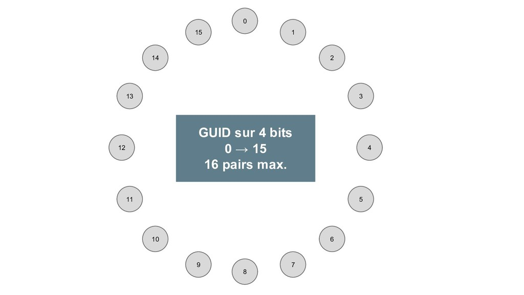 0 1 2 4 3 6 7 8 9 10 11 12 13 14 15 5 GUID sur ...