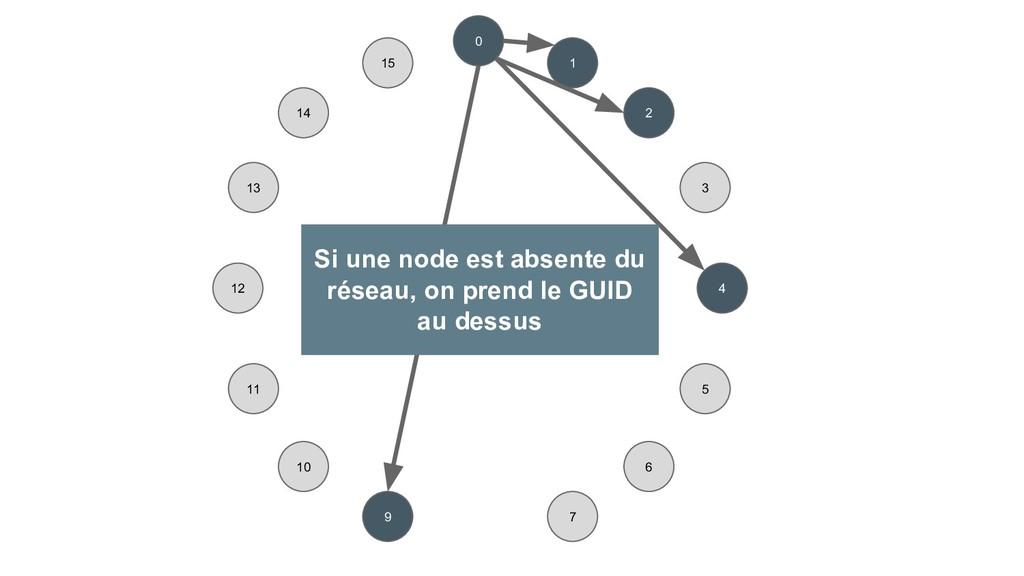 0 1 2 4 3 6 7 9 10 11 12 13 14 15 5 Si une node...