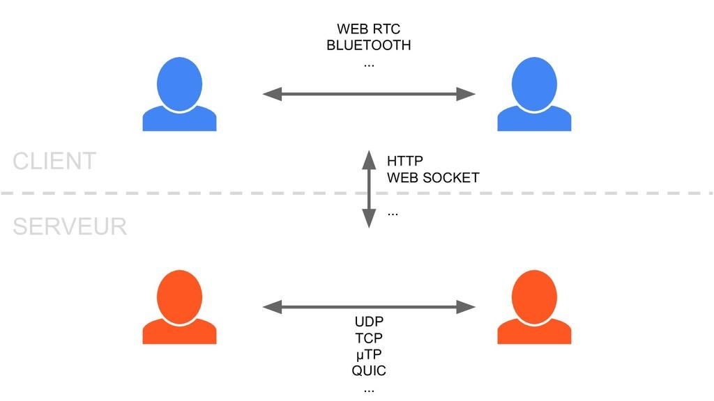 WEB RTC BLUETOOTH ... HTTP WEB SOCKET ... UDP T...