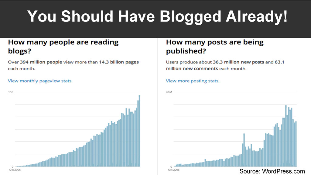 You Should Have Blogged Already! Source: WordPr...