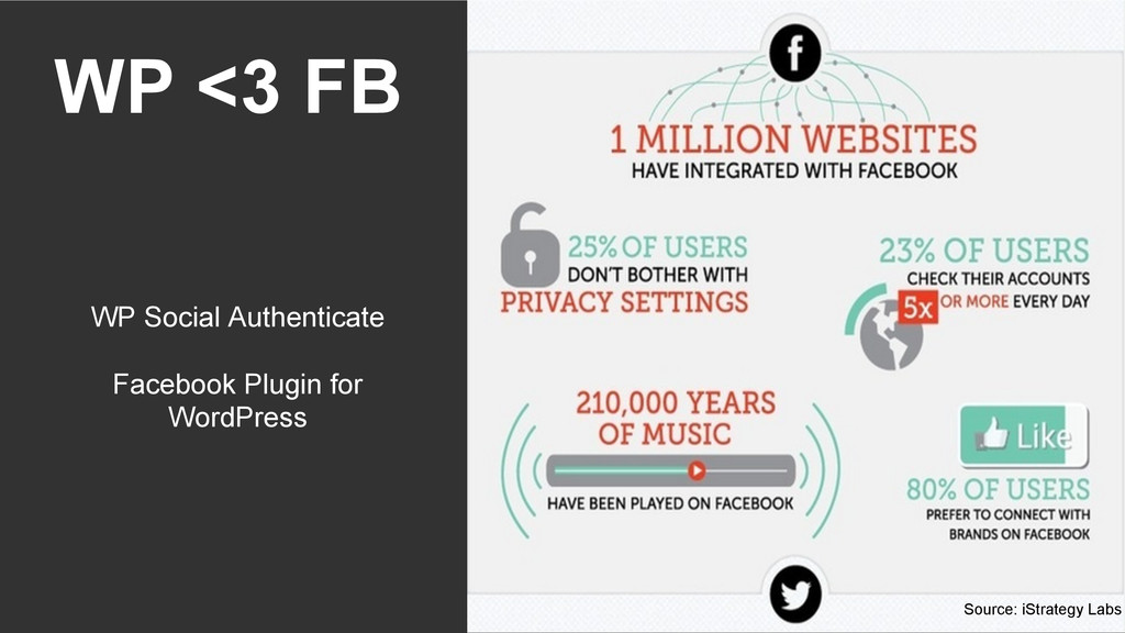WP <3 FB WP Social Authenticate Facebook Plugin...