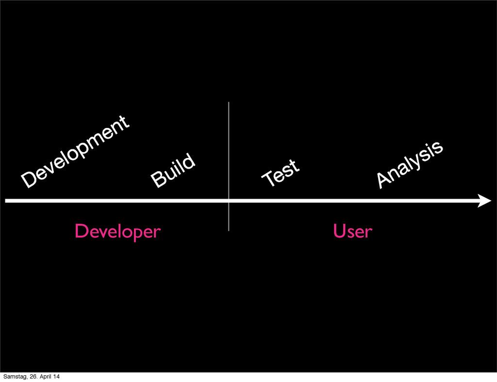 Development Build Test Analysis Developer User ...