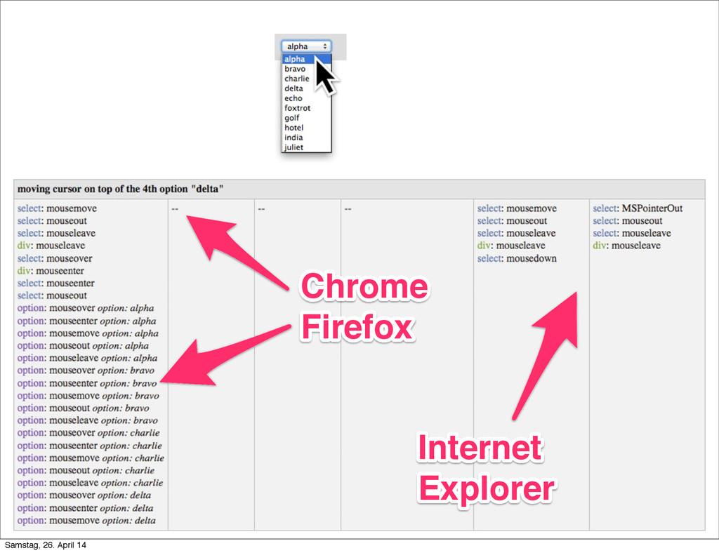 Chrome Firefox Chrome Firefox Internet Explorer...
