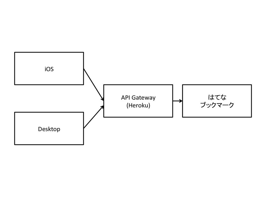 API Gateway (Heroku) Desktop iOS はてな ブックマーク