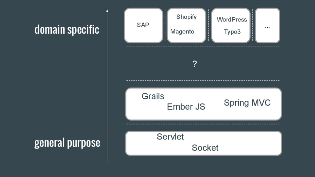 Grails Spring MVC Ember JS Servlet Socket ? dom...