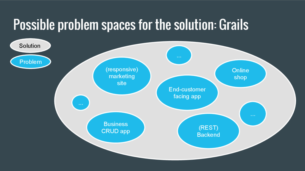 Possible problem spaces for the solution: Grail...