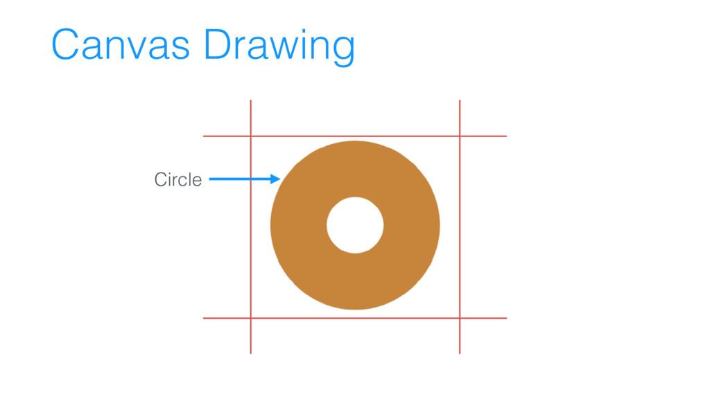 Canvas Drawing Circle