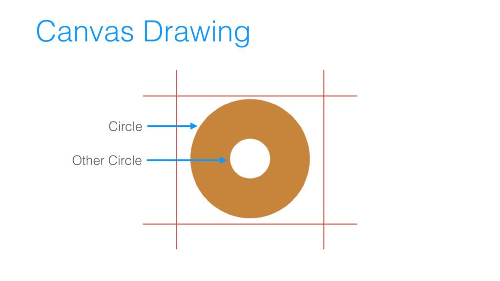 Canvas Drawing Circle Other Circle
