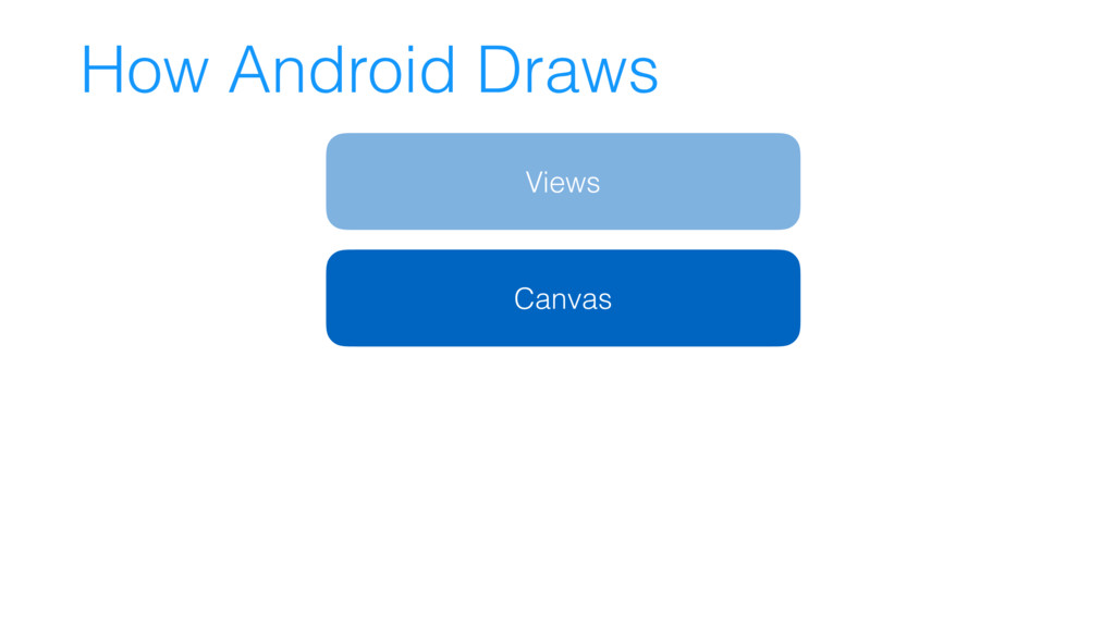 How Android Draws Views Canvas