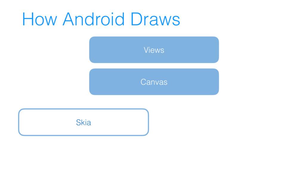 How Android Draws Views Canvas Skia
