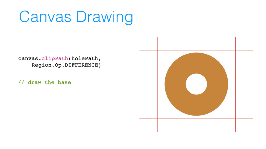 // draw the base Canvas Drawing canvas.clipPath...