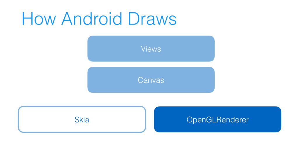 How Android Draws Views Canvas Skia OpenGLRende...