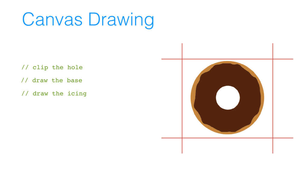 Canvas Drawing // draw the icing // draw the ic...