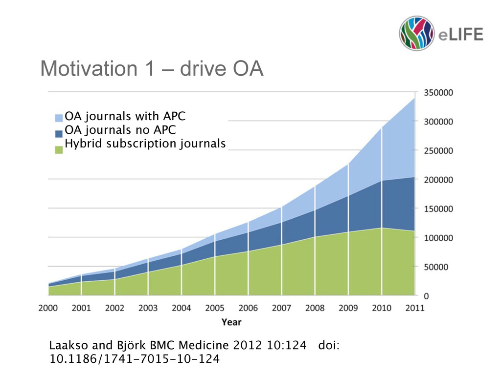 Motivation 1 – drive OA OA journals with APC OA...