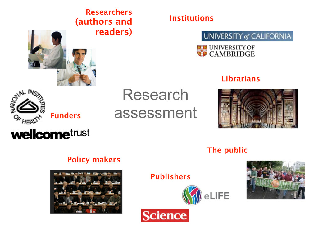 Research assessment Institutions Researchers (a...