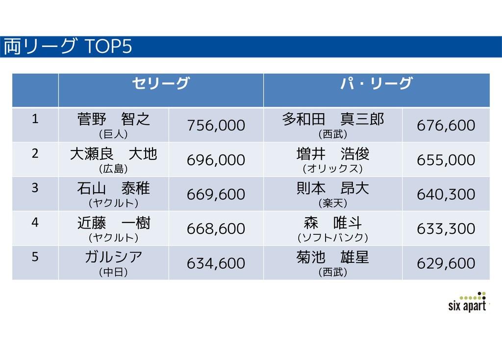 両リーグ TOP5 セリーグ パ・リーグ 1 菅野 智之 (巨人) 756,000 多和田 真...