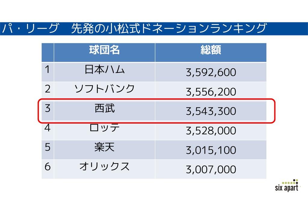 パ・リーグ 先発の小松式ドネーションランキング 球団名 総額 1 日本ハム 3,592,600...