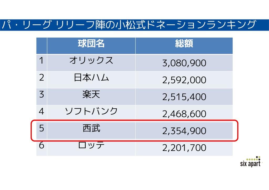 パ・リーグ リリーフ陣の小松式ドネーションランキング 球団名 総額 1 オリックス 3,080...