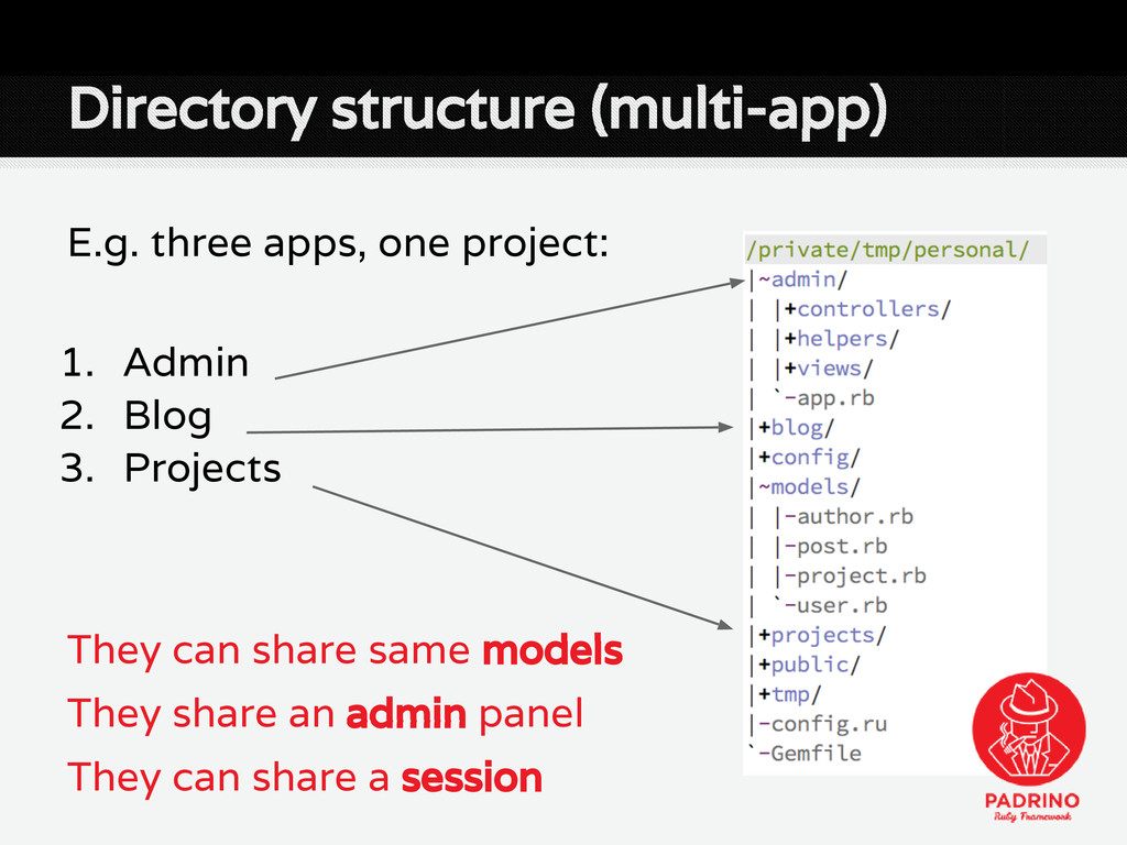 Directory structure (multi-app) E.g. three apps...