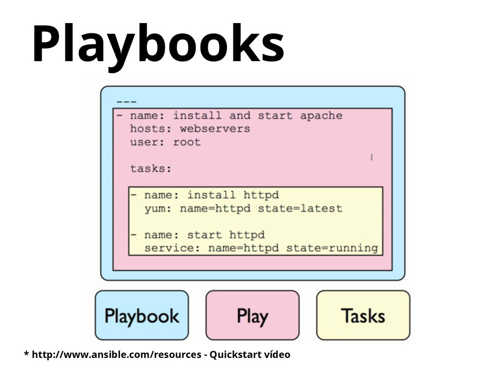 Playbooks * http://www.ansible.com/resources - ...