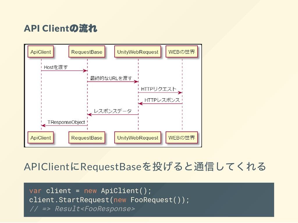 API Client の流れ APIClient にRequestBase を投げると通信して...