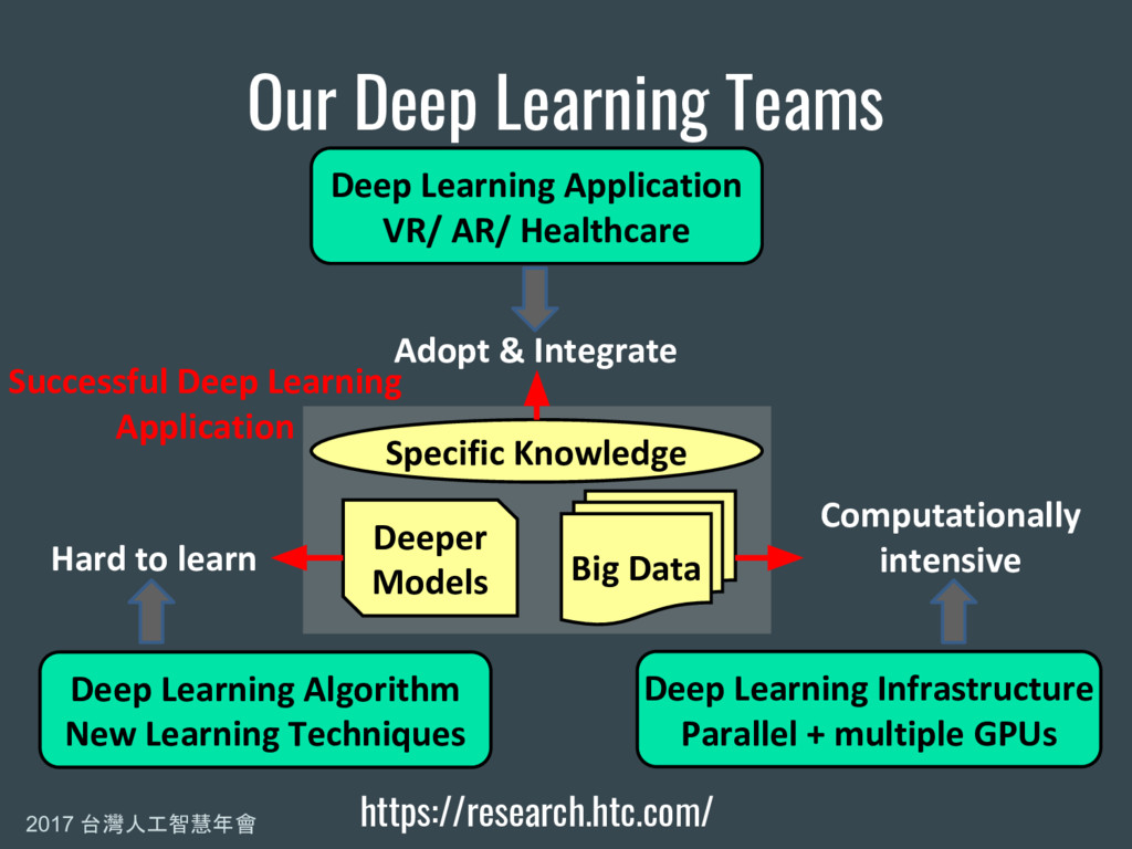 2017 台灣人工智慧年會 Our Deep Learning Teams Deeper Mo...