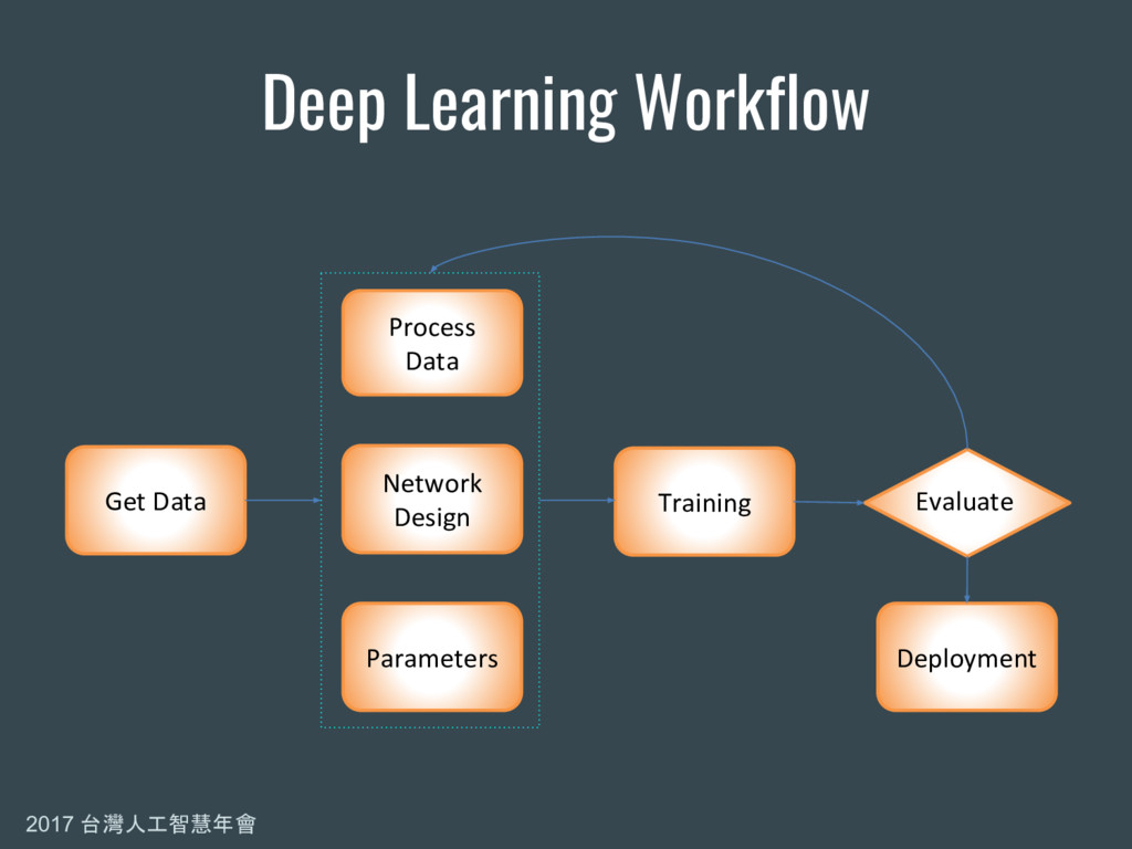 2017 台灣人工智慧年會 Deep Learning Workflow Get Data P...
