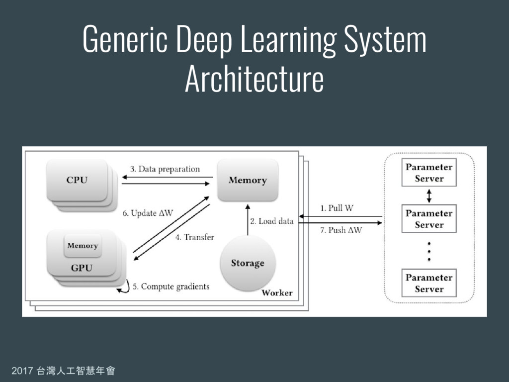 2017 台灣人工智慧年會 Generic Deep Learning System Arch...