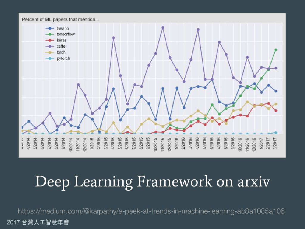 2017 台灣人工智慧年會 Deep Learning Framework on arxiv ...