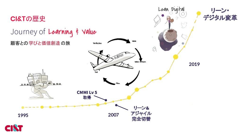CI&Tの歴史 2007 2019 1995 Journey of Learning & Va...