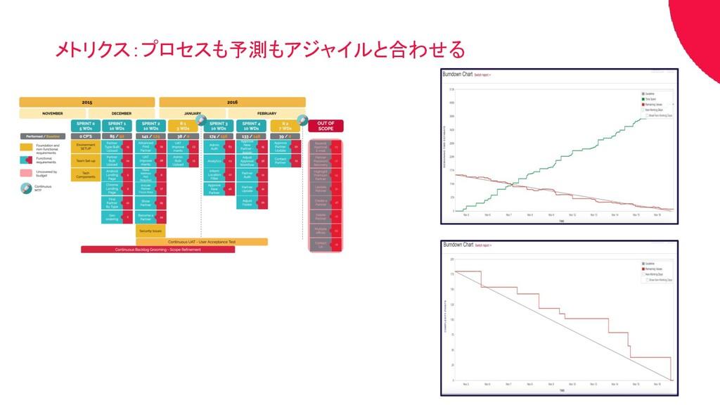 メトリクス:プロセスも予測もアジャイルと合わせる