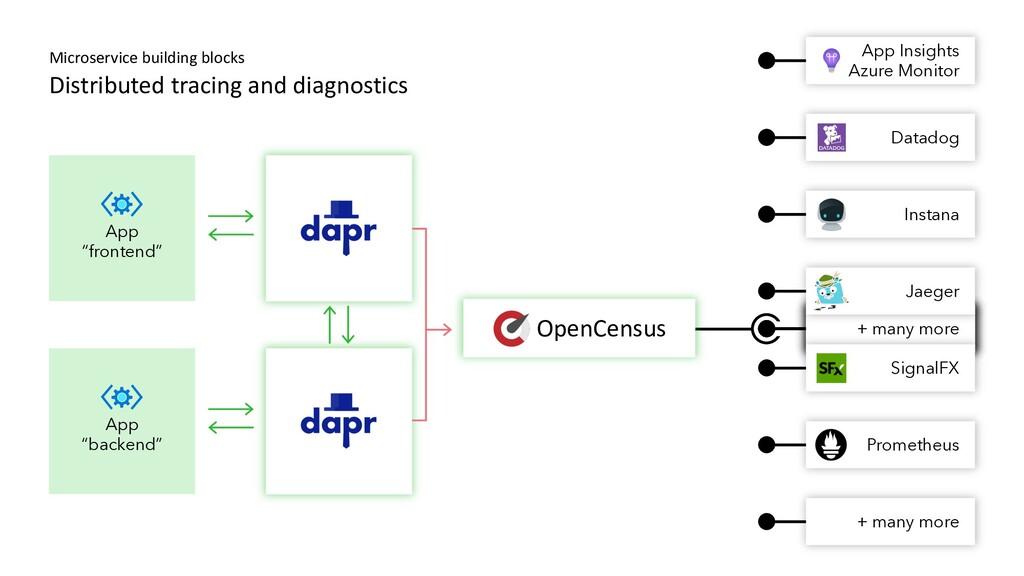 App Insights Datadog Instana Jaeger SignalFX Pr...
