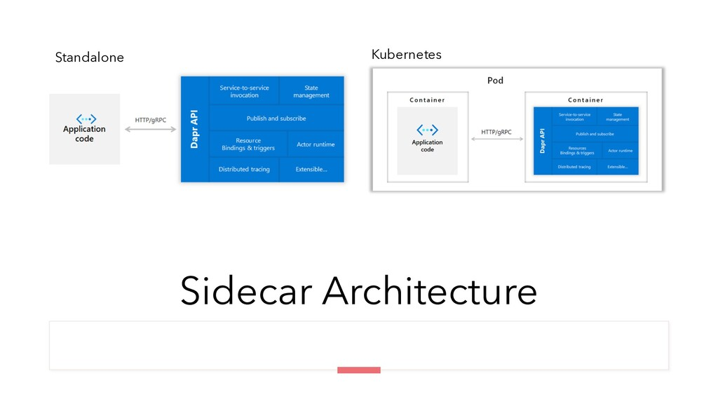 Sidecar Architecture Standalone Kubernetes
