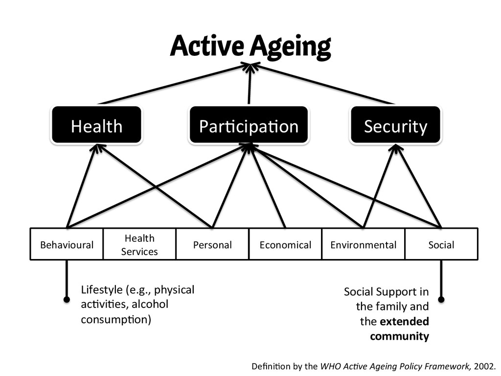 Active Ageing Defini,on by the WHO A...