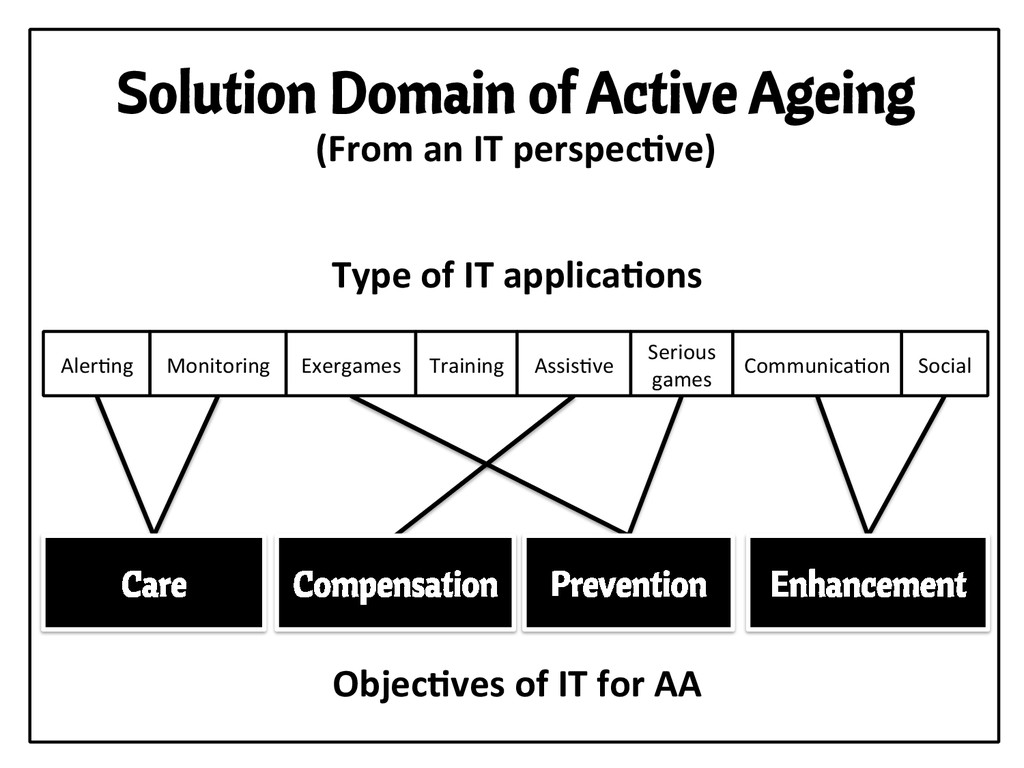 Solution Domain of Active Ageing Aler,ng  Ex...
