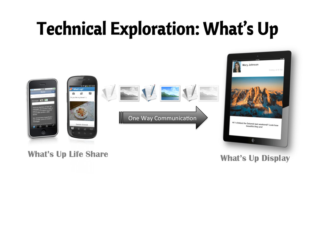 Technical Exploration: What's Up What's Up Disp...