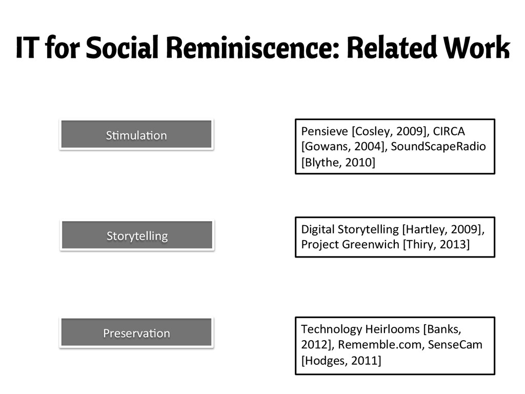 IT for Social Reminiscence: Related Work S,mula...